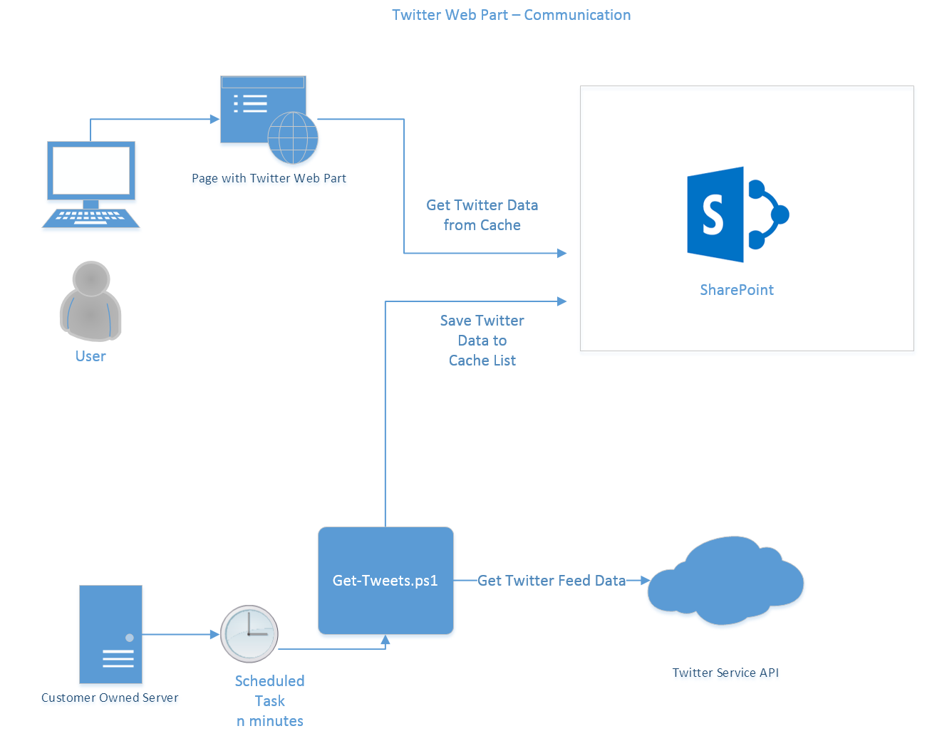 Diagram Of How Twitter Works Wiring Diagrams Fm Transmitter Simple By Va3avr Web Part For Sharepoint 2013 2016 Online Rh Blog Timwheeler Io Does Work